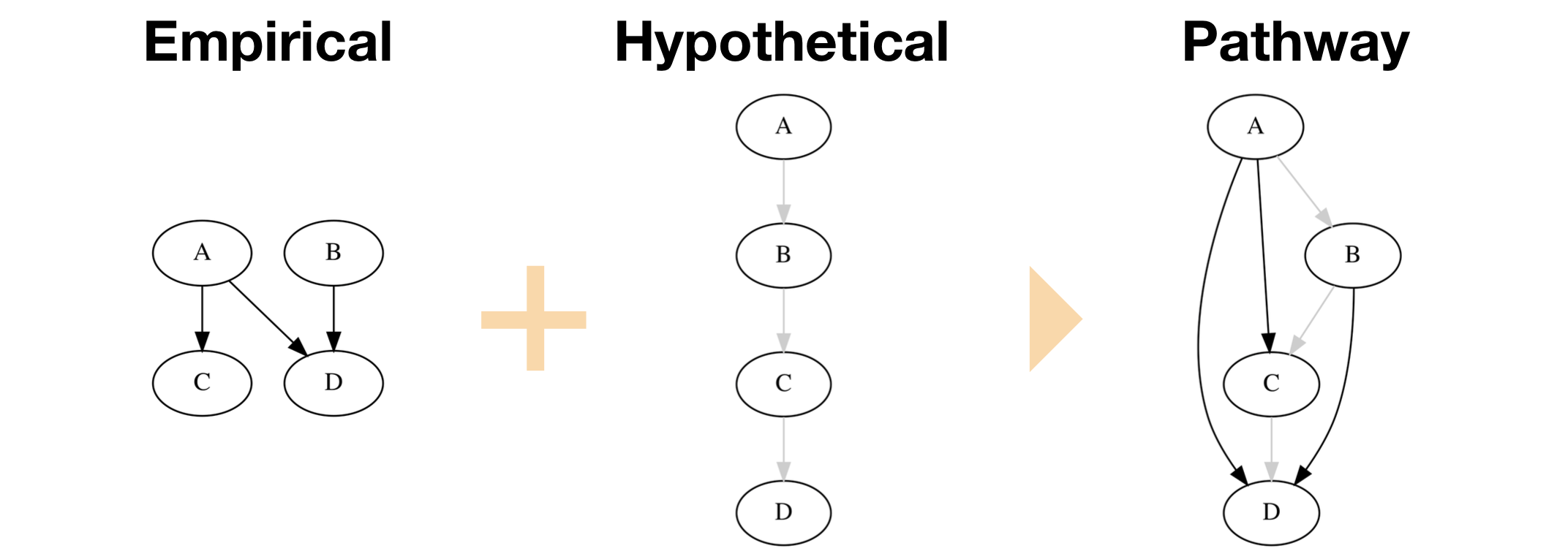 An illustration of our new feature to represent hypothetical causal relations